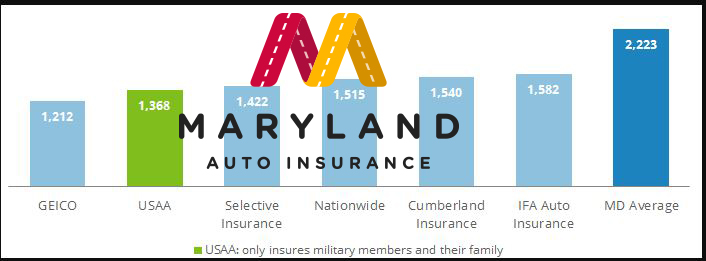 Car insurance company in Maryland