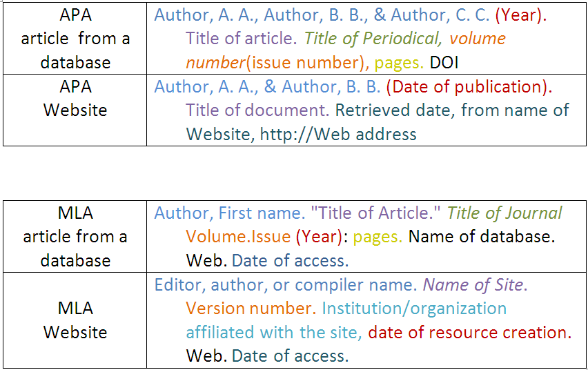 Reference List: Electronic Sources (Web Publications)