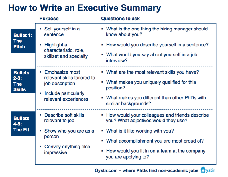 How lengthy should a business's Executive Summary Be?