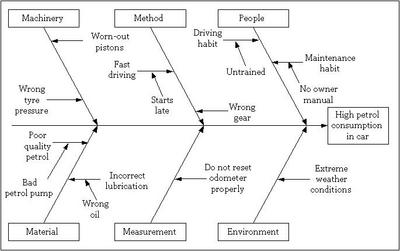What is and What Creates a Fishbone Diagram - Obfuscata