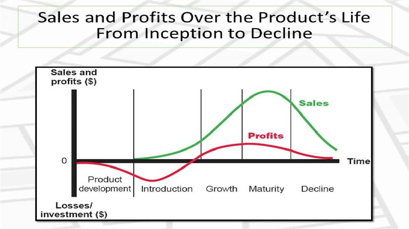 Understanding and Managing Product Life Cycle