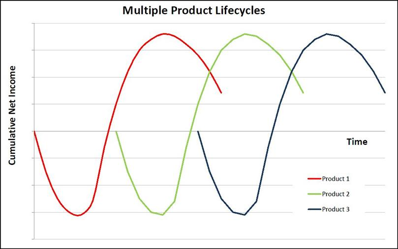 product life cycle of maggie Product failures and the product life cycle most products experience some form of the product life cycle where they create that familiar—or a variant—form of the product life cycle based on time and sales volume or revenue.