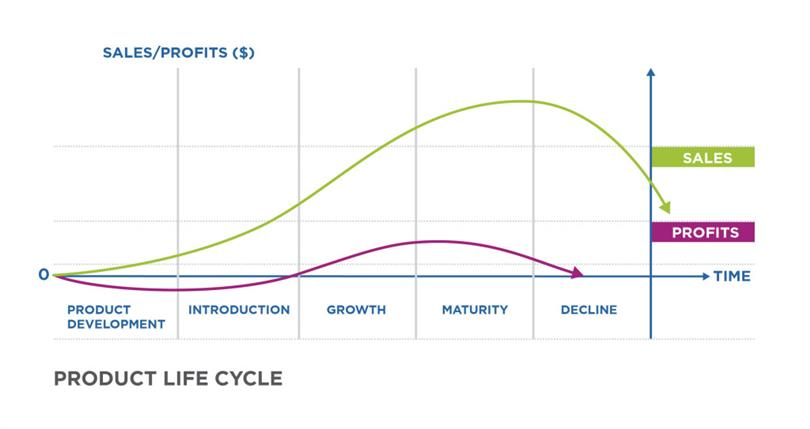 break free product life cycle How to break repetitive cycles another way of making change is to make a structural change in a person's life how to break the cycle of poor choices and.