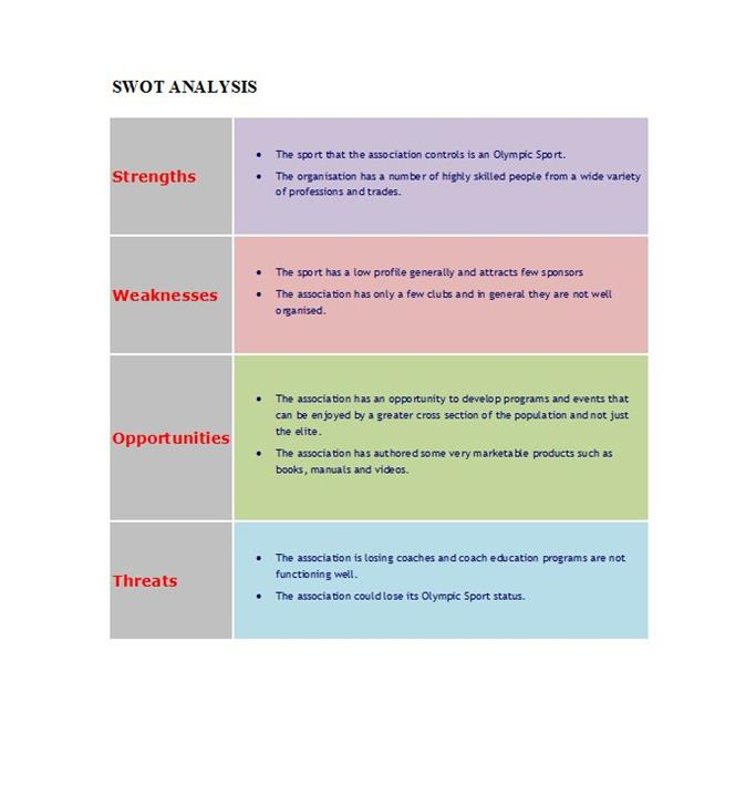 What Is Swot Analysis Template