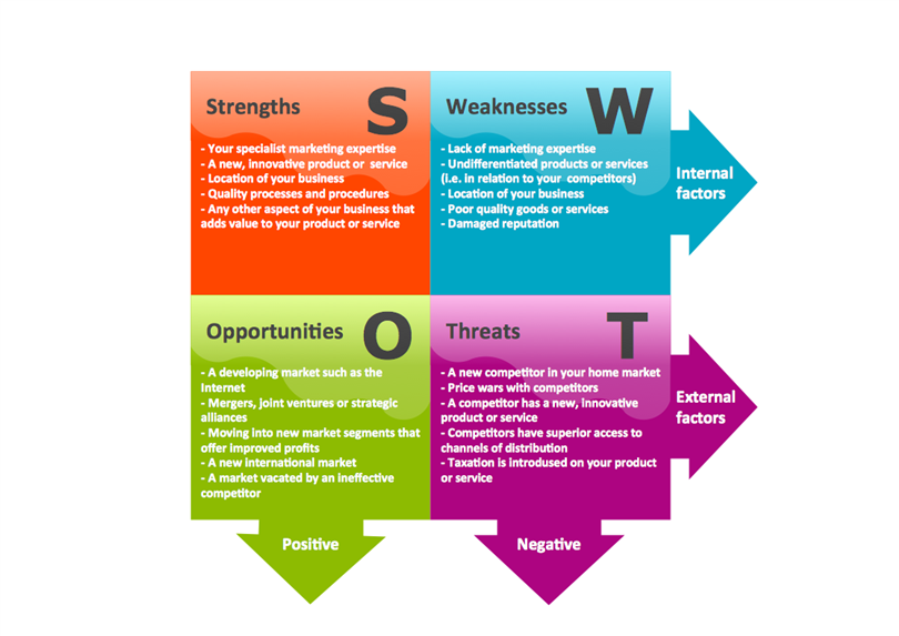 What is swot analysis template swot analysis template wajeb Image collections