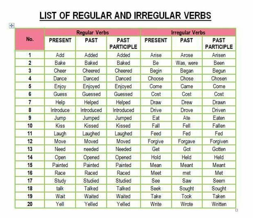 English Verbs List