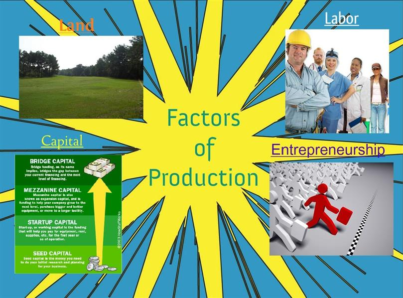 factors of production In economics, factors of production (or productive inputs or resources) are any commodities or services used to produce goods and services.