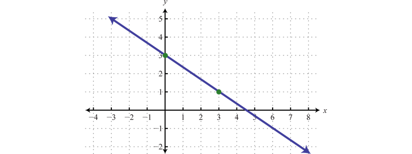 Line Graph Examples