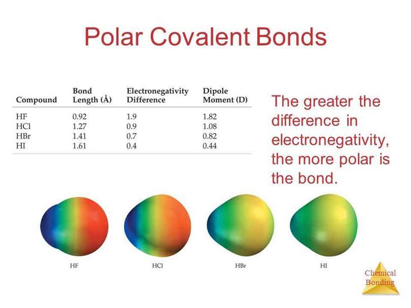 Polar Covalent Bond