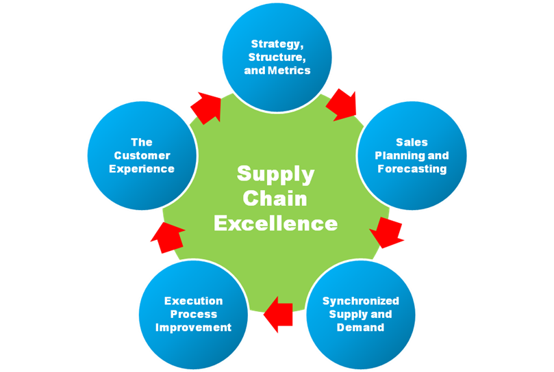 supply chain management revised Excellence in supply chain management is a fundamental requirement for all modern businesses and organisations competing in a global business environment the course explains what supply chain management is and how it can be a key component in organizational success.