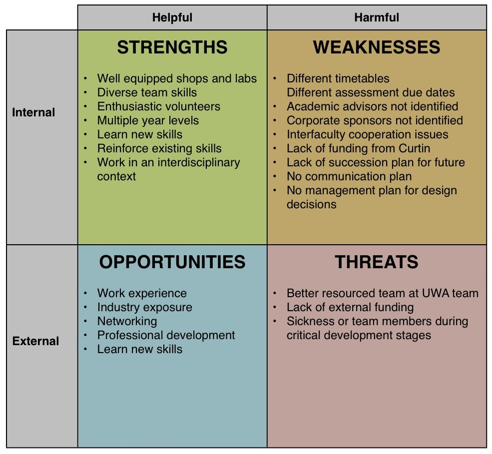 bcbg swot analysis Bcg matrix (or growth-share matrix) is a corporate planning tool, which is used to portray firm's brand portfolio or sbus on a quadrant along relative market share axis (horizontal axis) and speed of market growth (vertical axis) axis.