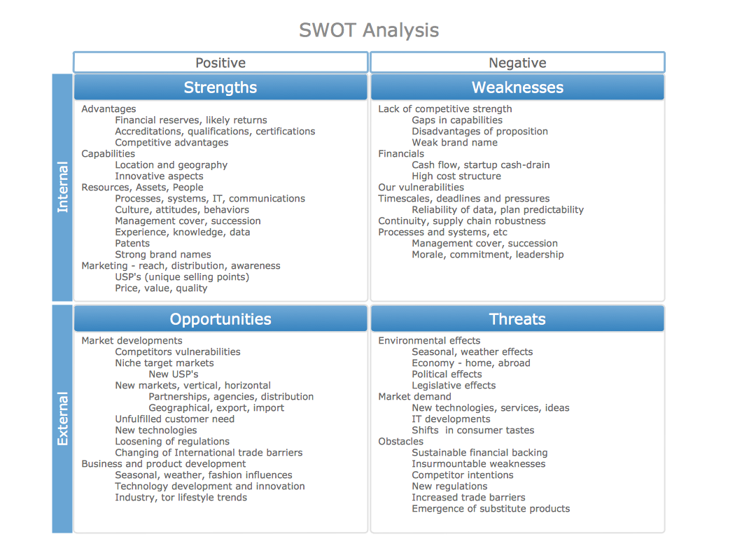 Examples swot analysis template datariouruguay blank swot analysis template helloalive accmission Gallery