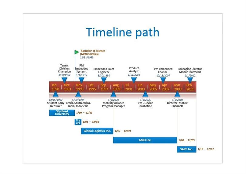 What is a Timeline Template Obfuscata – Timeline Template for Student