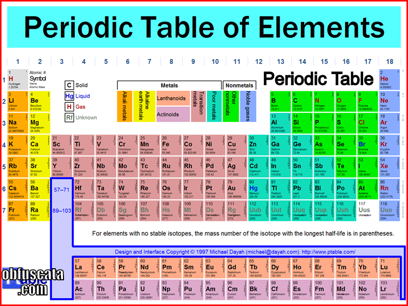 Where Can You Find A Periodic Table