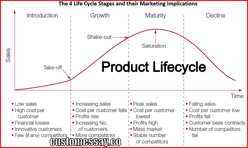 life cycles of products essay Iphone product life cycle essays product life cycle - stages of plc explained with examples - duration: 2:46 marketing 91 8,598 views 2:46.