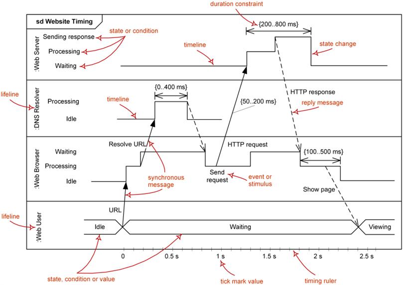 What Is Uml Diagram