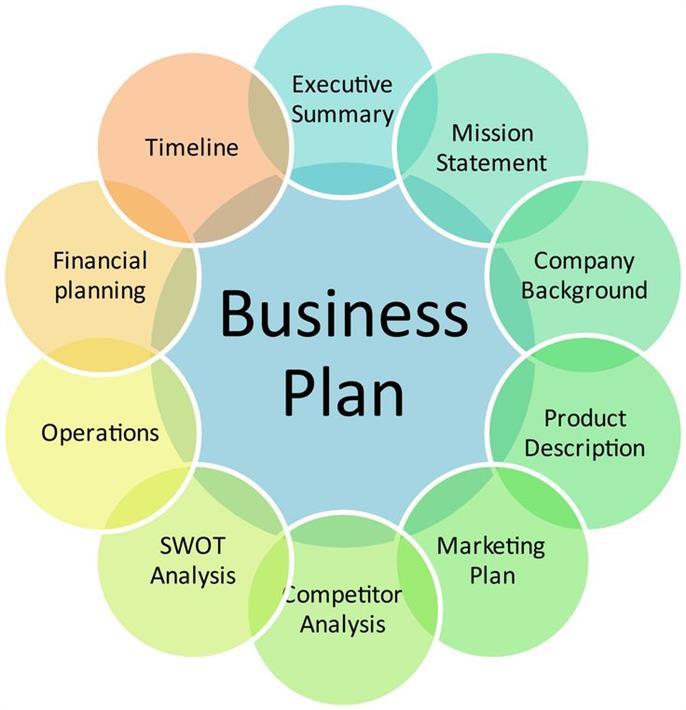 Best Business Plan Template