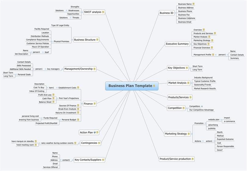 Best business plan template accmission Gallery