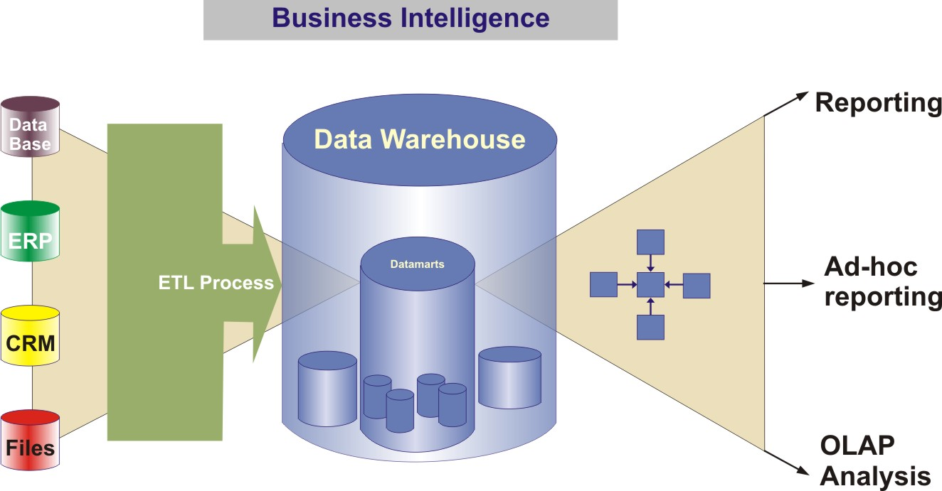 What are Data Warehouses used for?