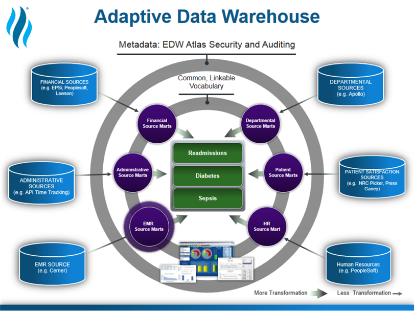 Data Warehouse