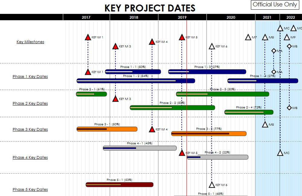 How Can You Interpret Gantt Charts