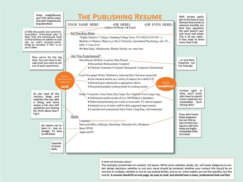 how to write a job resume