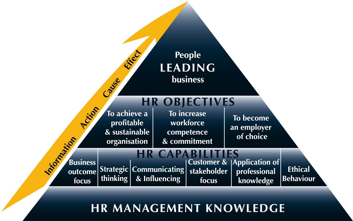 case study on role of hr manager in changing business environment This module has covered the various aspects of change management and the roles played by senior management as well as the ceo in top down change and the.