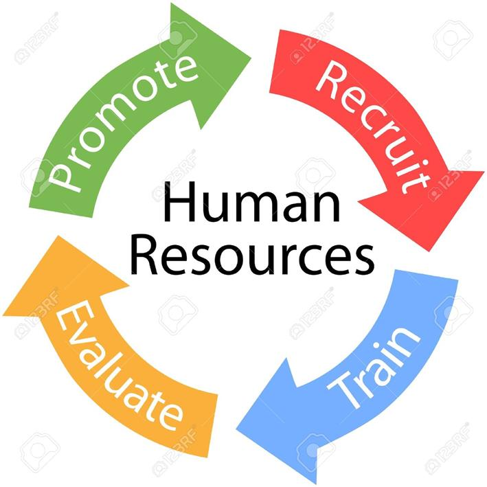 the models of human resourse management E-learning community on management online encyclopedia on 400  management models, concepts and 2000 business terms alternative hrm  models.