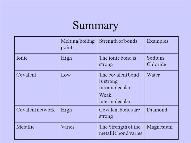Examples For Metallic Bonds 10069 on Number Bond Examples
