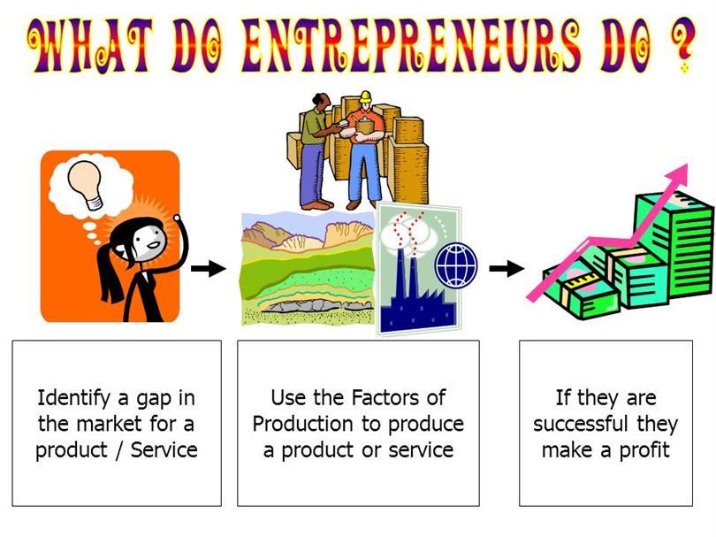 Five Factors Of Production