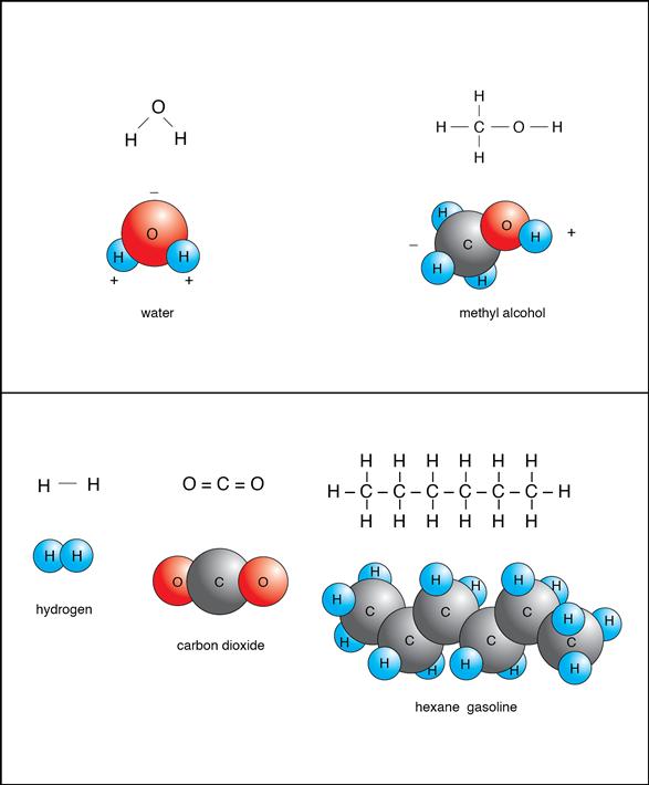 Strength Of Polar Covalent Bond