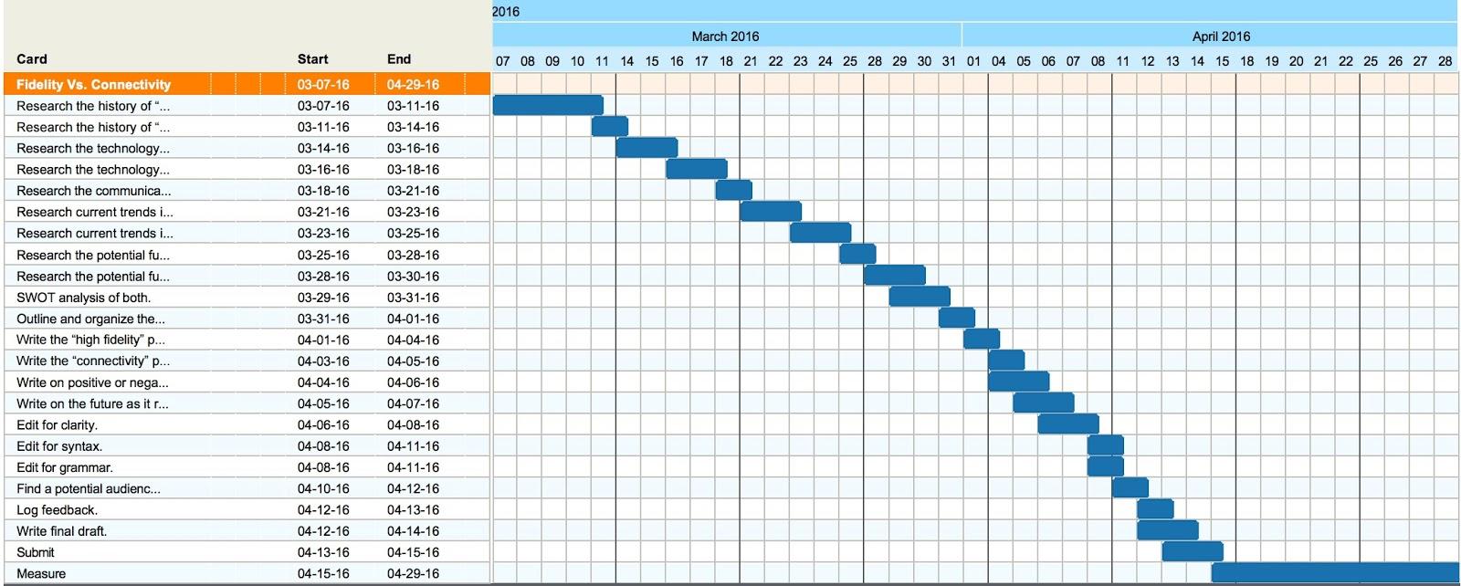 How Can You Interpret Gantt Charts