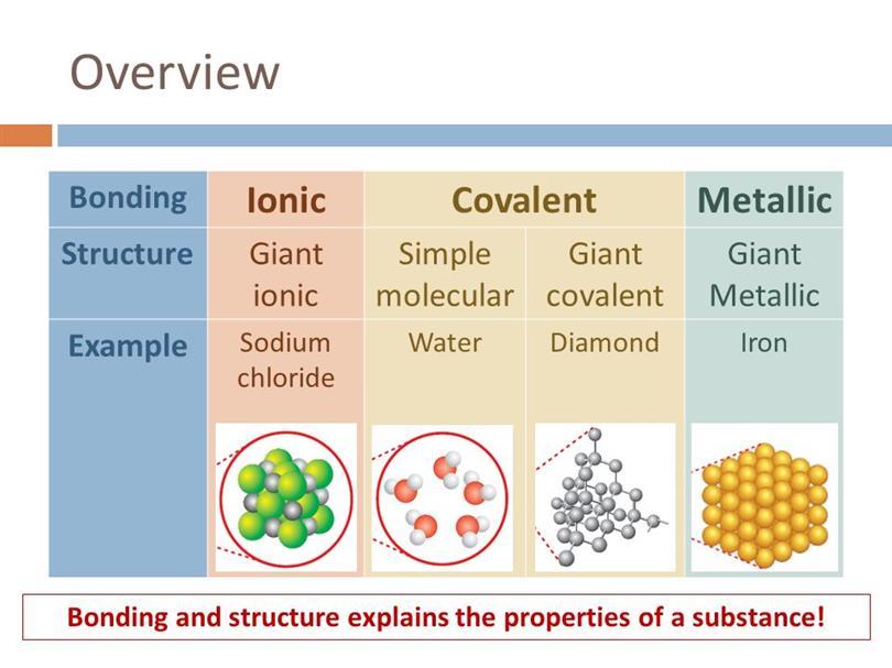 how to draw a metallic bond