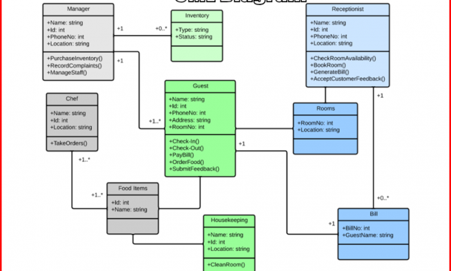 Online uml diagram tool ccuart Image collections