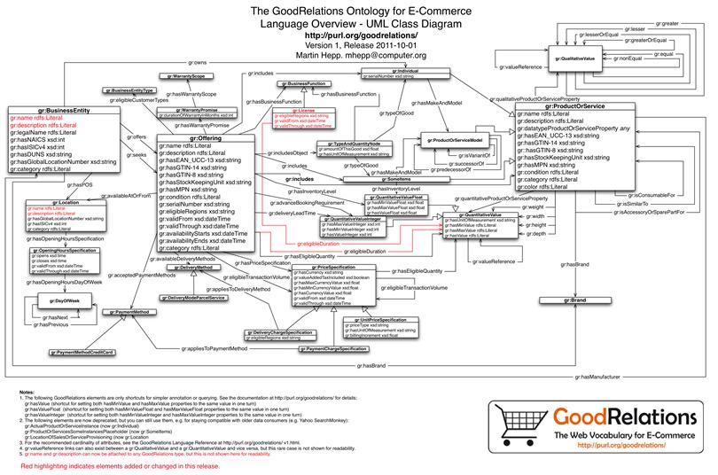online uml diagram tool